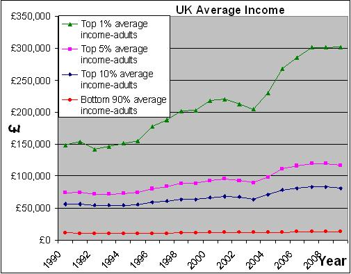 UK Income